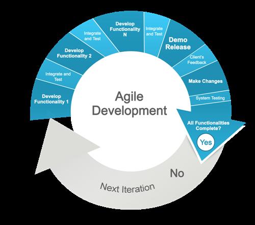 How do we imply Agile!